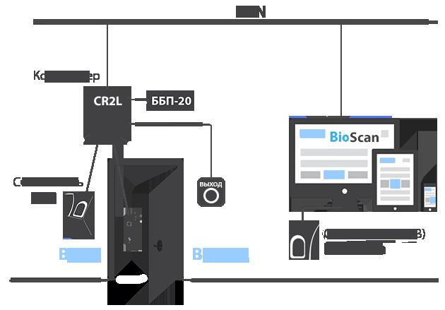 Схема подключения. Контроль и управление доступом